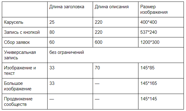 vk-tehnicheskie-trebovaniya-k-reklamnim-formatam