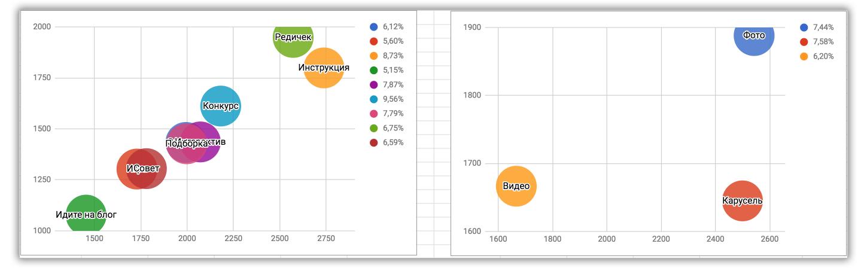 8-vizualizaciya-statistiki-kontenta-v-instagrame