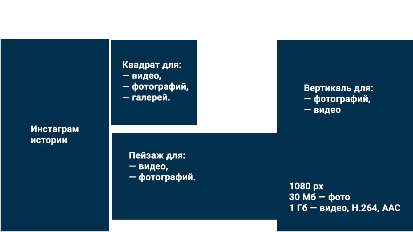 форматы инстаграм
