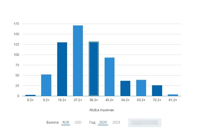 Количество вакансий профессии «SMM» по диапазонам зарплаты в России