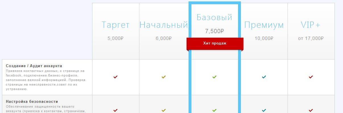 Агентство «Прайм-АйТи» в Крыму за таргетинговую рекламу ставит самую низкую цену