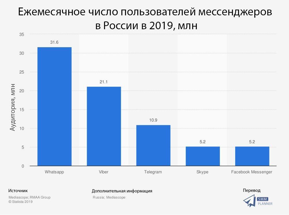 Данные исследования Statista