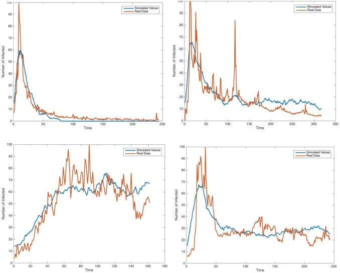 Оранжевые графики – как было на самом деле, голубые – математическое моделирование
