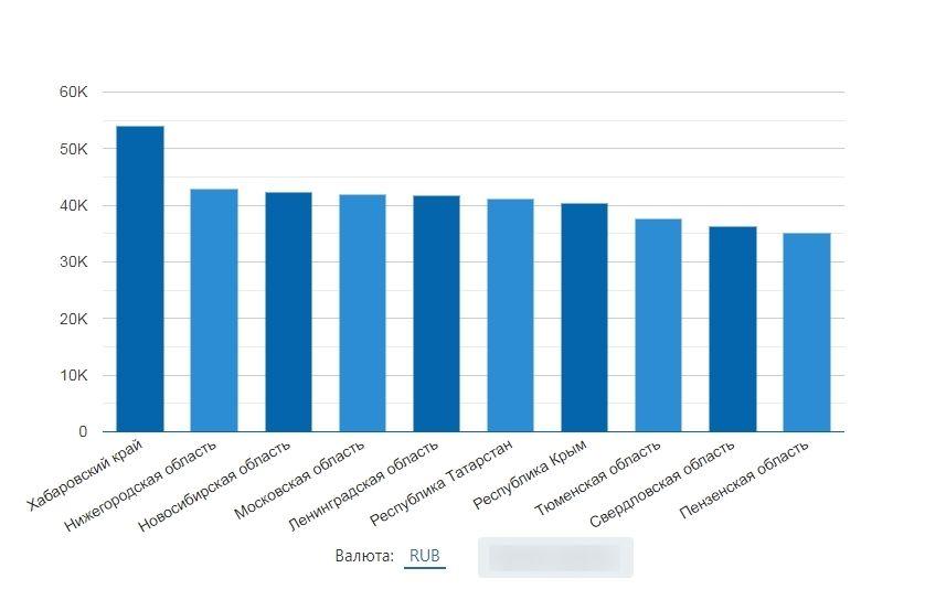 Рейтинг областей России по уровню зарплаты для профессии «SMM»