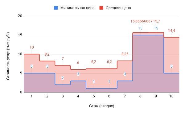 Обзор зависимости цен на услуги SMM-щика от опыта работы (по России)