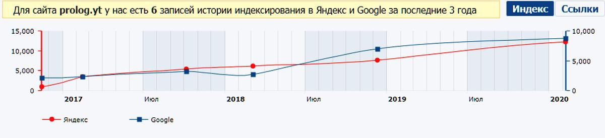 Prolog.yt показывает стабильный рост аудитории последние три года
