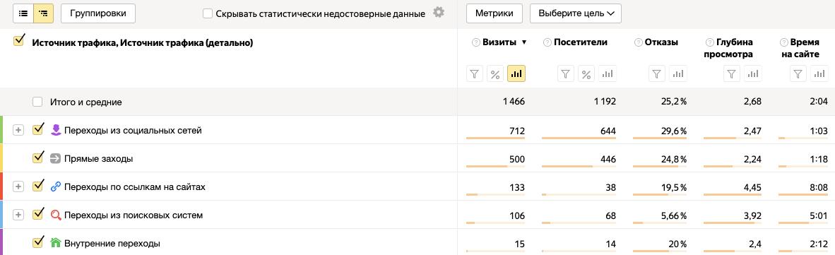 Пример отчета посещаемости сайта по источникам трафика в Яндекс.Метрике