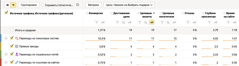 Пример отчета по цели в Яндекс.Метрике