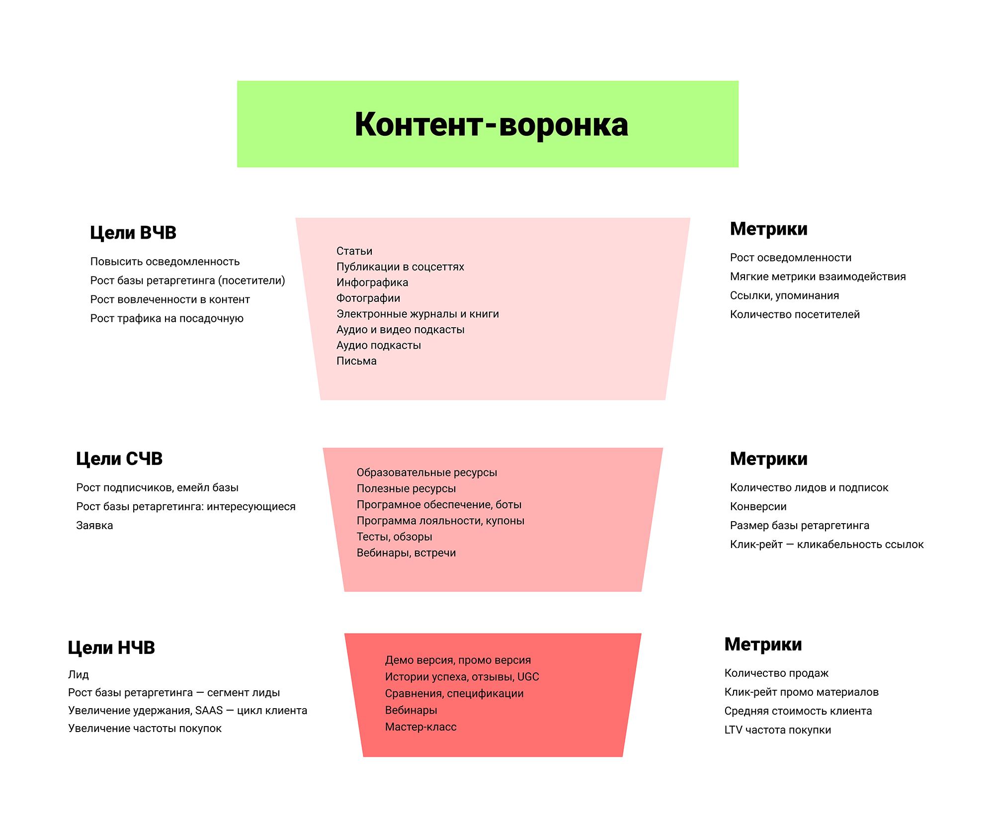 Схема контента в зависимости от готовности аудитории совершать целевые действия