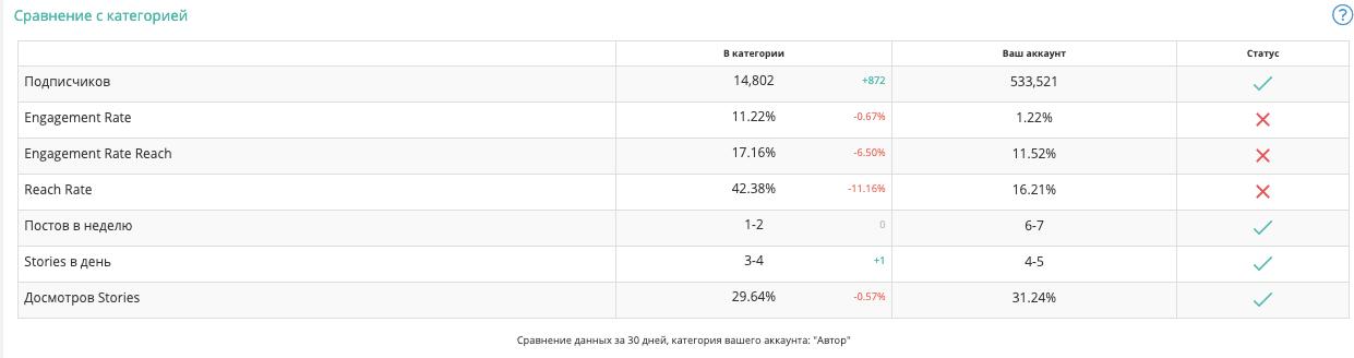 Пример динамики аккаунта: оцениваю прирост аккаунта клиента в сервисе Livedune среди блогеров – не чаще чем раз в 3 месяца