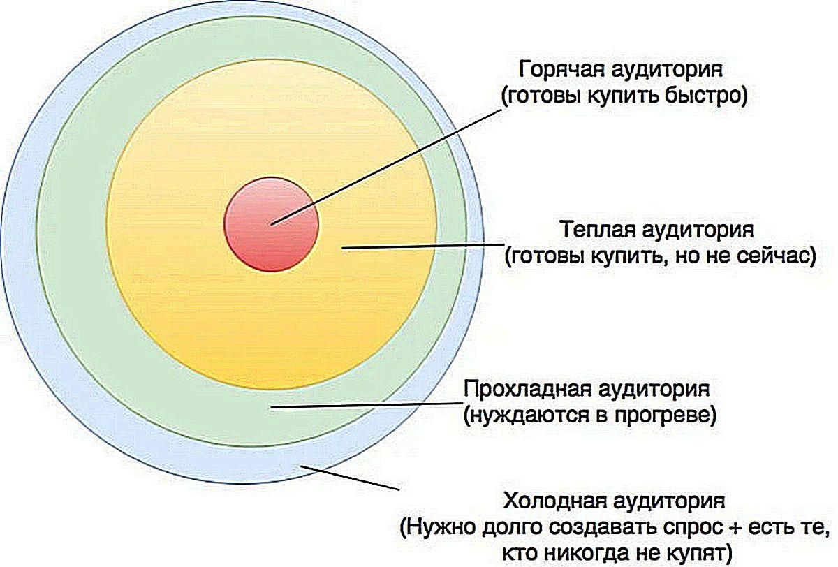 Инфографика: Elot.ru