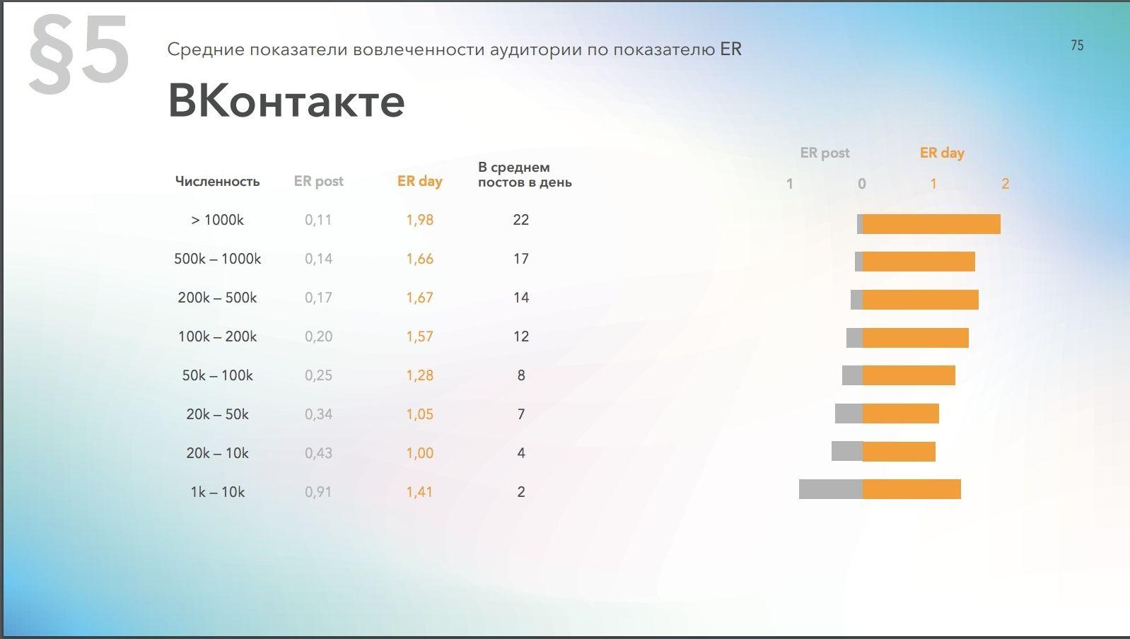 Популярное количество постов в день для ВКонтакте