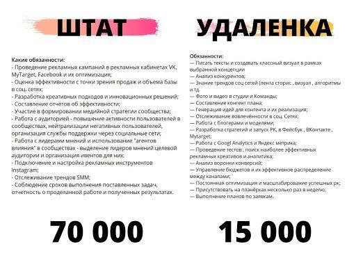 Сравнение зарплат в SMM