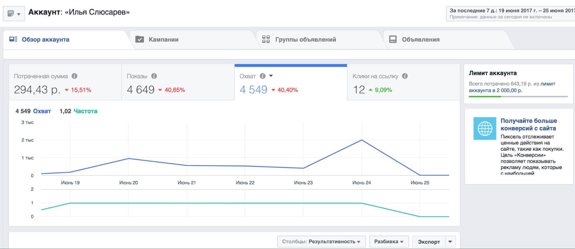Анализ рекламы в Инстаграм через рекламный кабинет Фейсбука