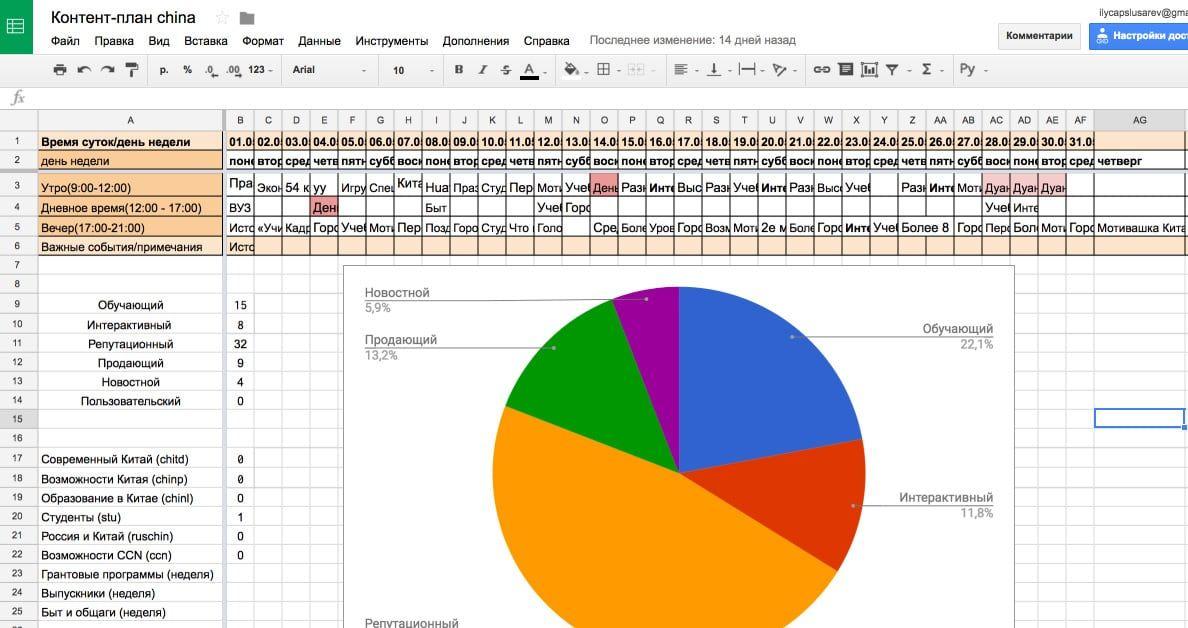 Контент-план со встроенным графиком баланса контента из новостных, продающих, обучающих, интерактивных и репутационных постов