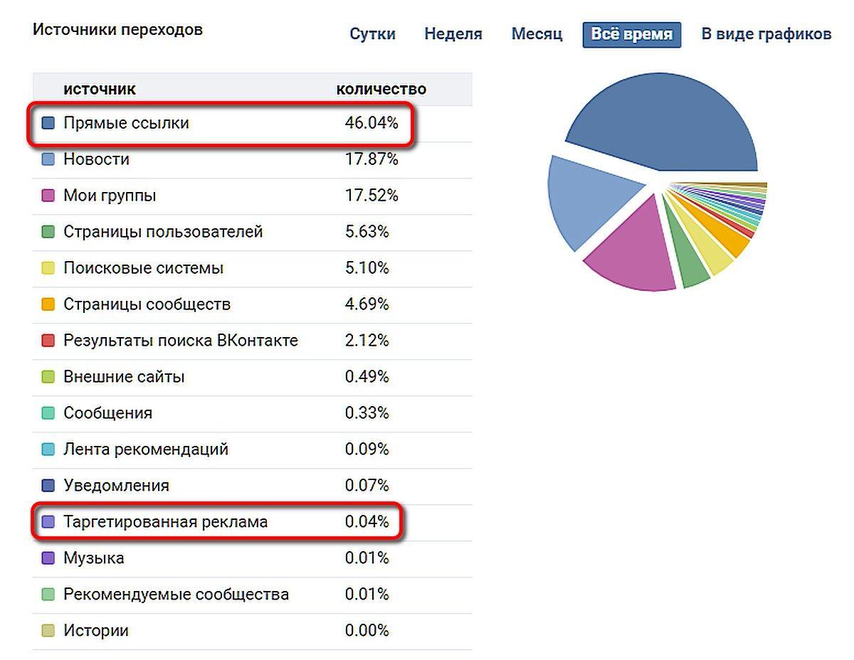 Анализ сообщества ВКонтакте
