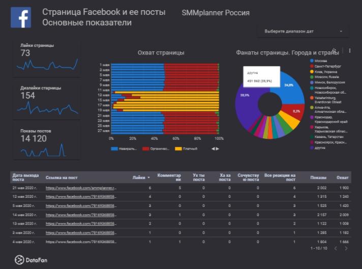 Пример метрики для соцсети Facebook