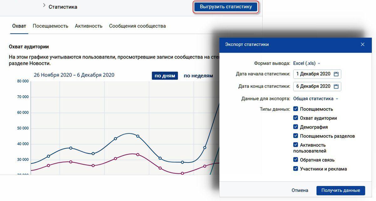 Анализ статистики сообщества ВК
