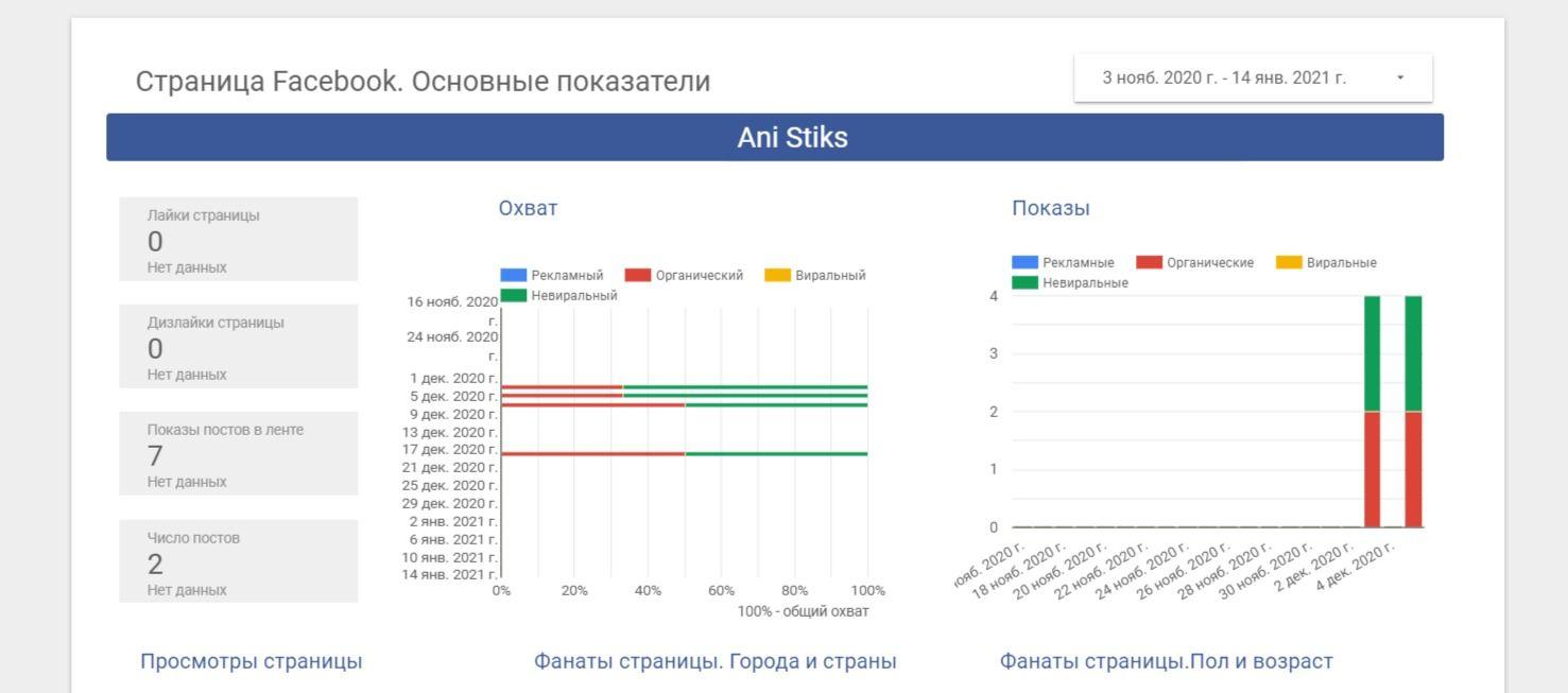 В DataFan можно посмотреть статистику охватов за любой нужный период на динамическом дашборде