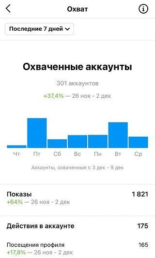 Охваты в статистике Инстаграма