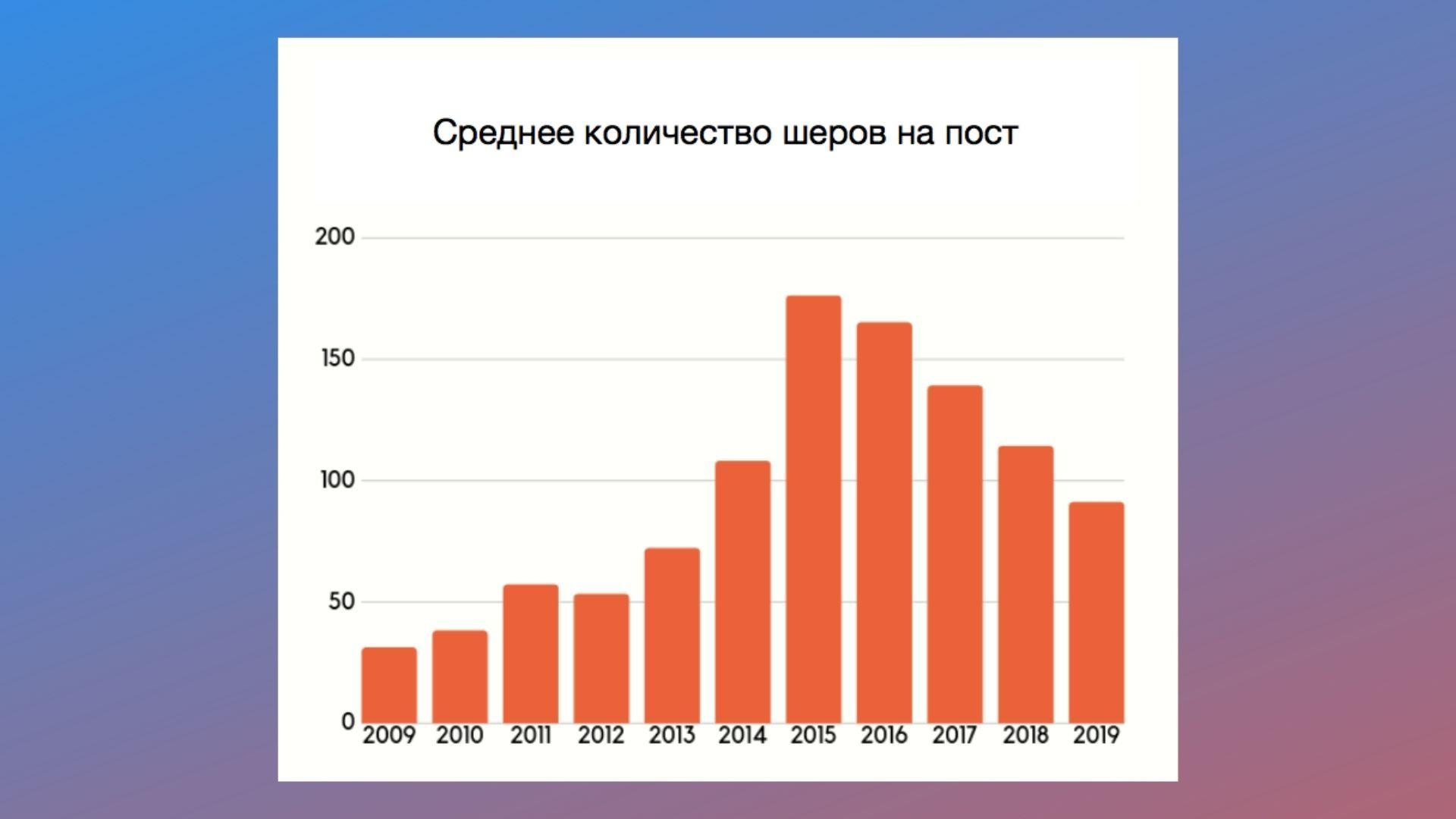 График репостов по годам сначала рос, а потом начал падать