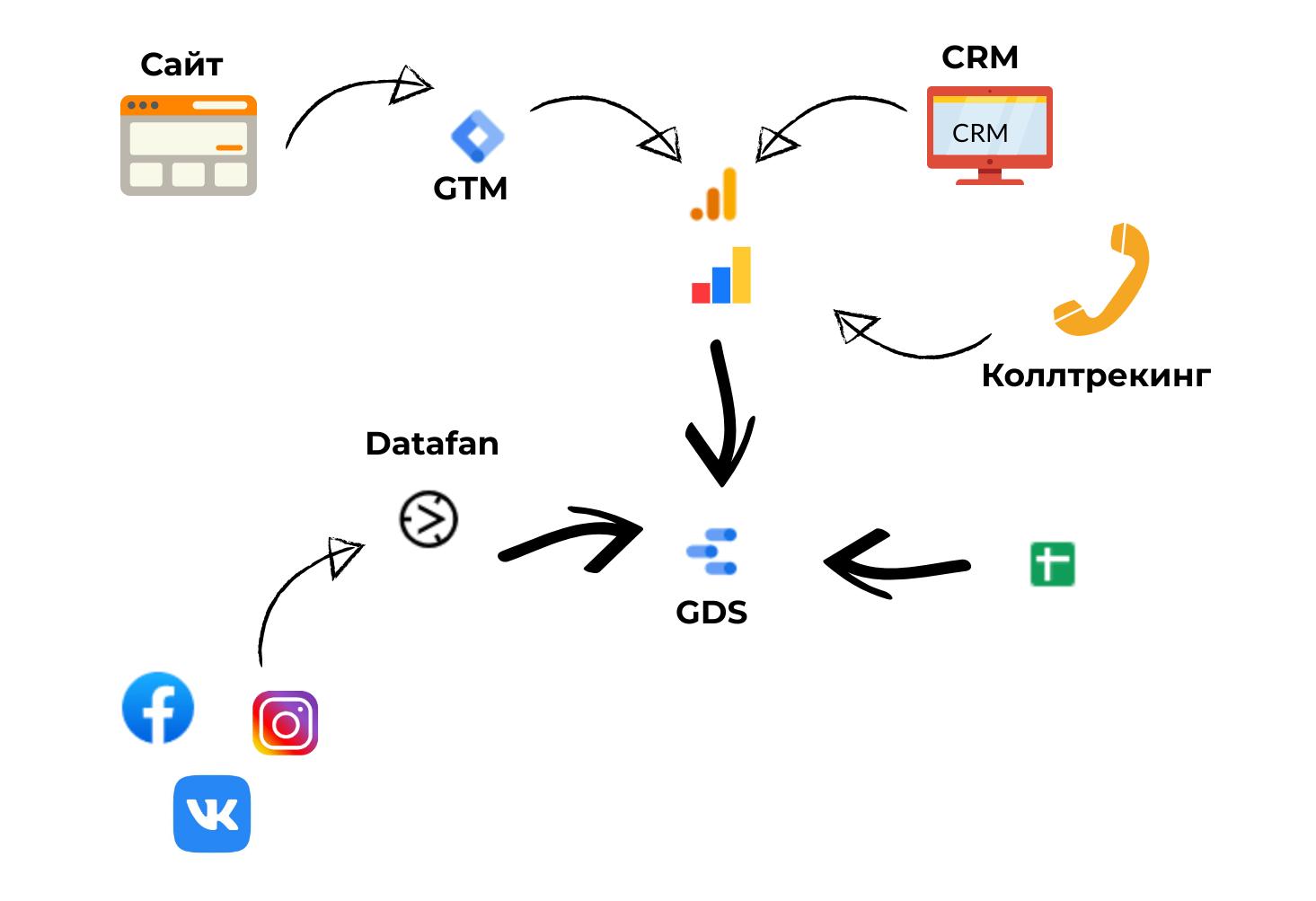 Путь, по которому данные собираются в систему сквозной аналитики