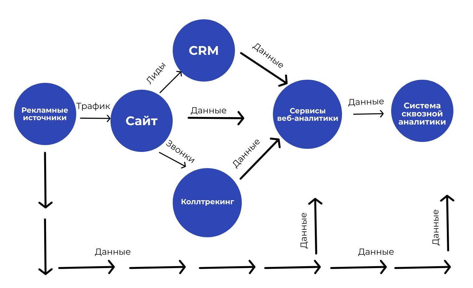 Общая схема сквозной аналитики в бизнесе