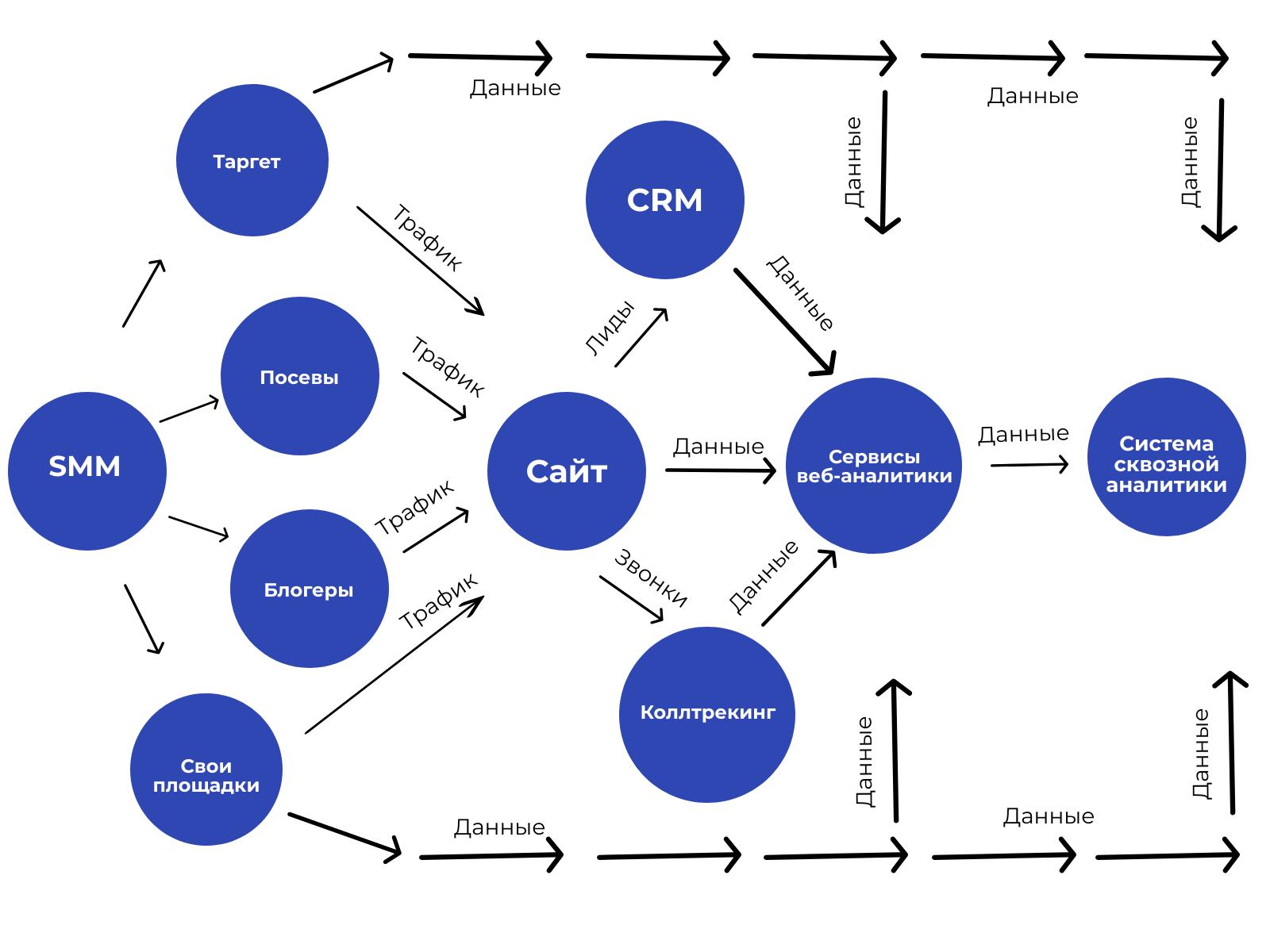 Схема сквозной аналитики для соцсетей. Так же можно разобрать другие рекламные источники