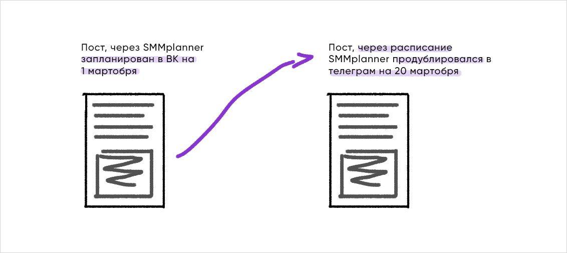 Кросспостинг в SMMplanner