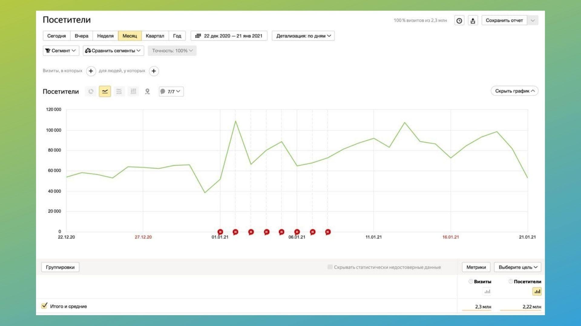 Сейчас блог Василия читает более 2 млн человек в месяц