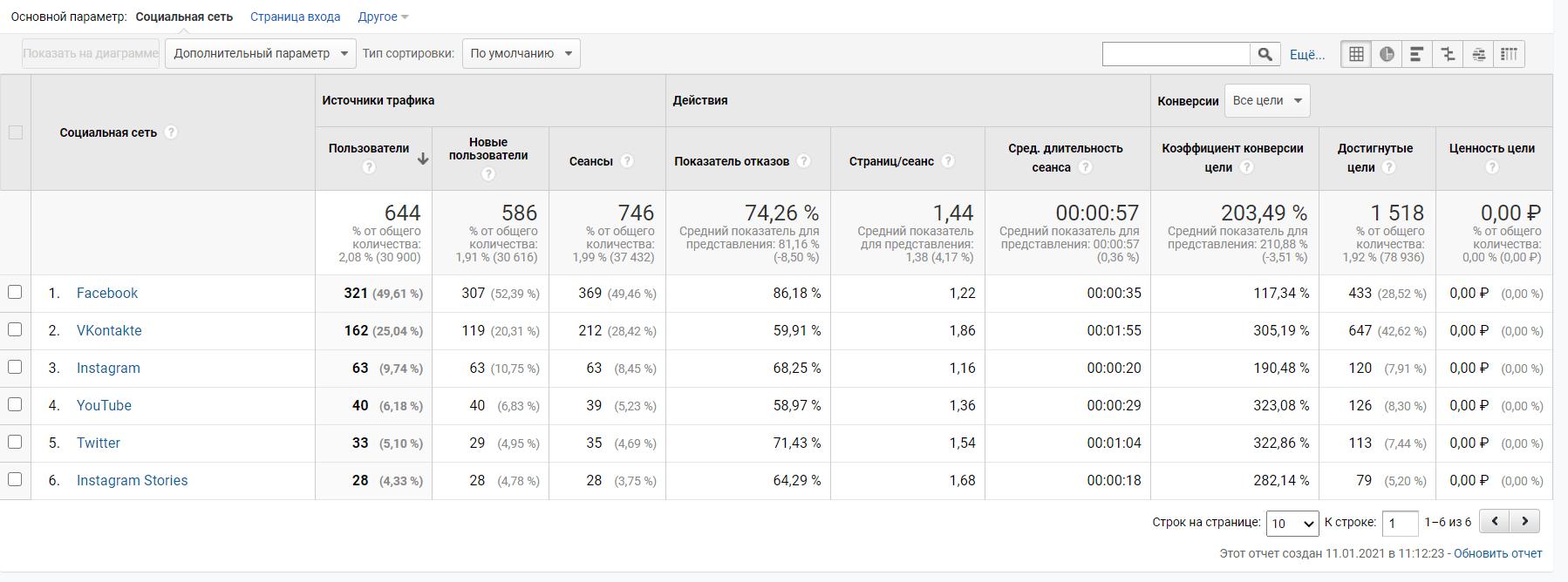 В Google Analytics можно собрать данные из множества источников, рассчитать нужные показатели и передать в сервис визуализации