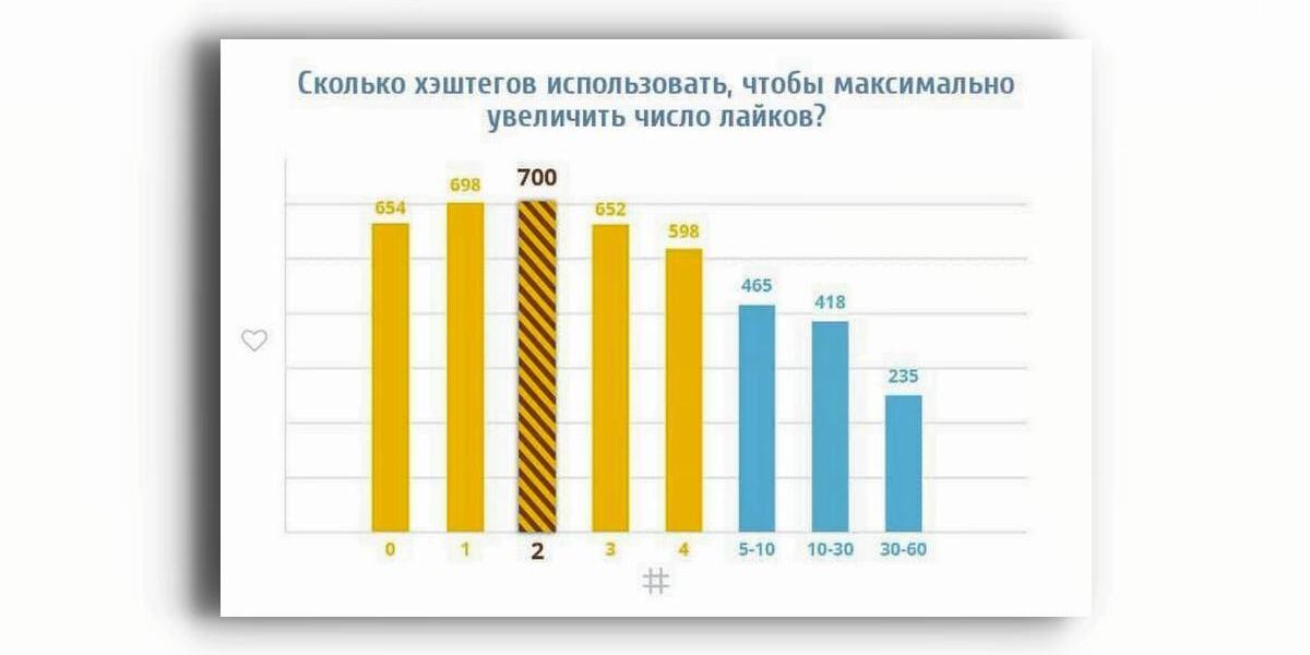Результаты исследования Klear о влиянии количества хештегов на активность аудитории