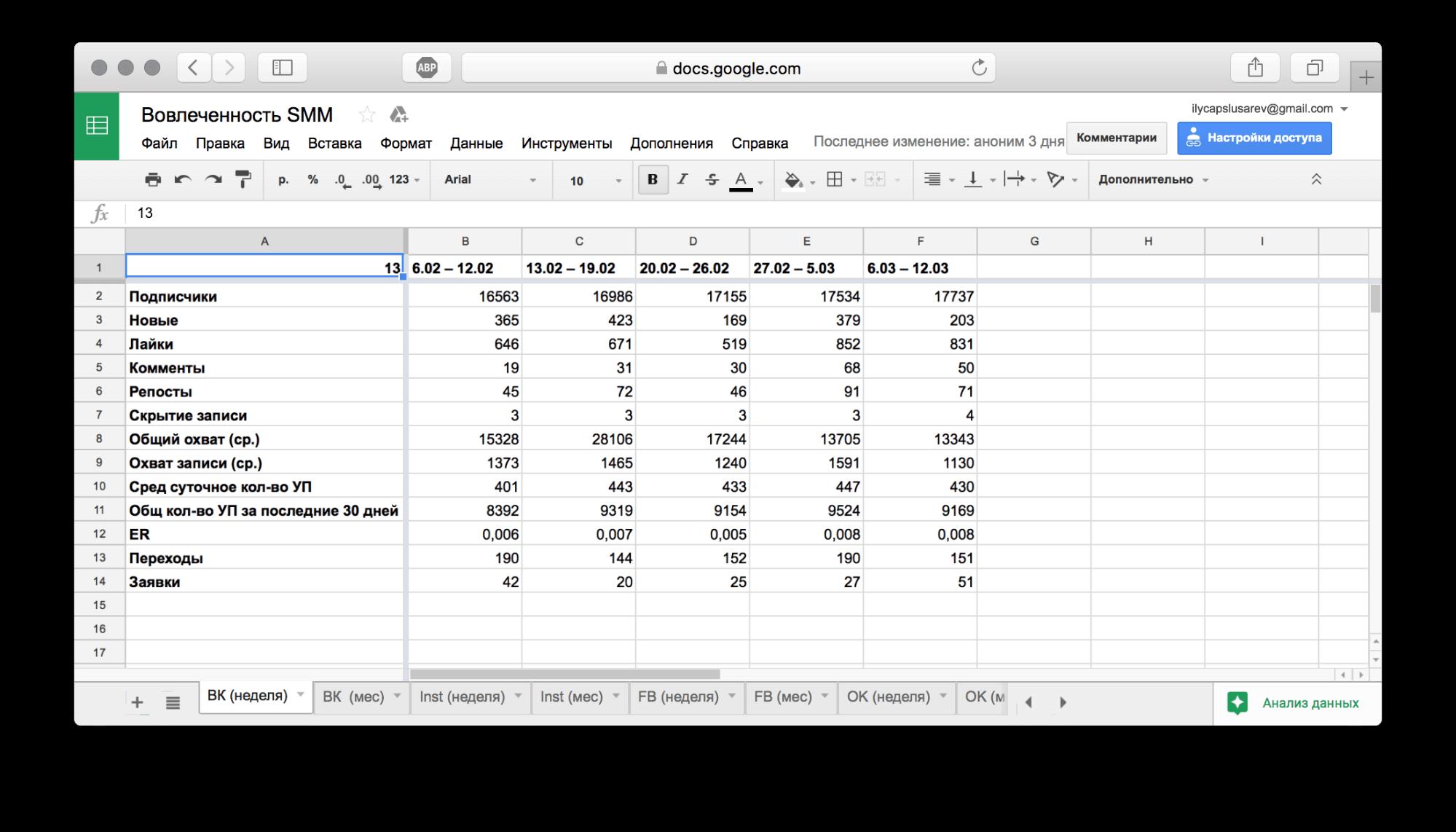 По таким столбикам цифр можно строить отличные графики и отслеживать эффективность