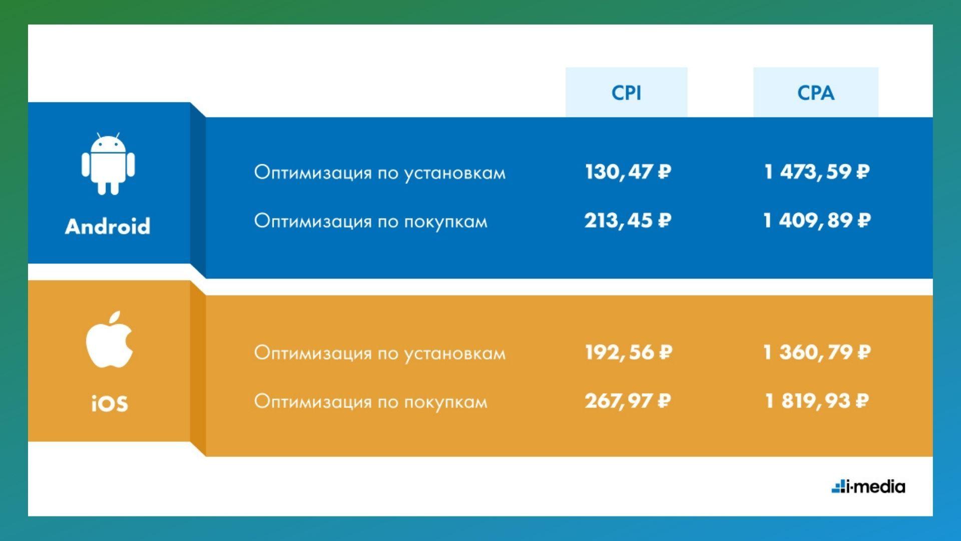 CPI у iOS-приложения выше, чем у Android