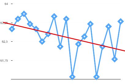 График не обманешь — стагнация
