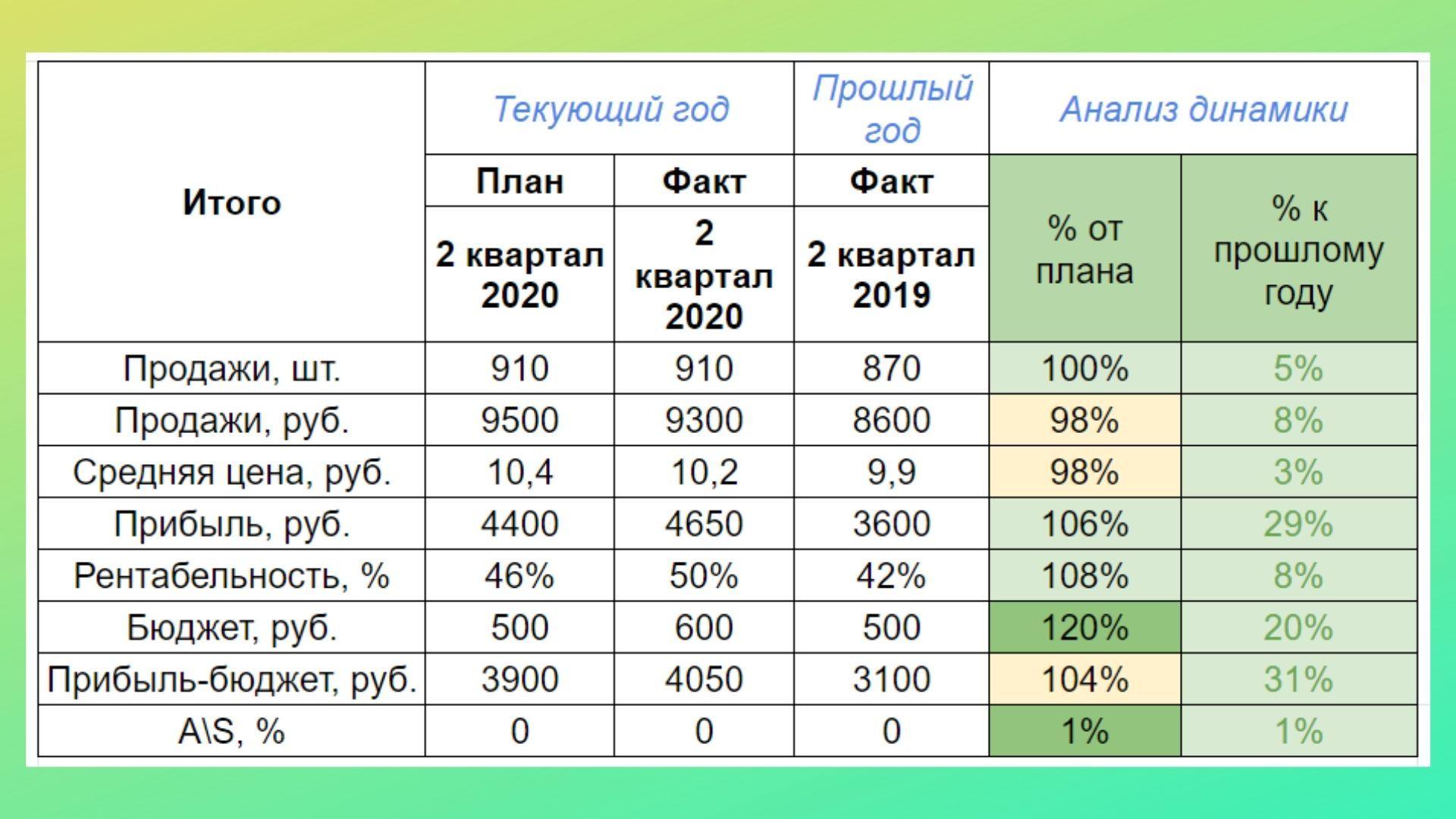Основные показатели
