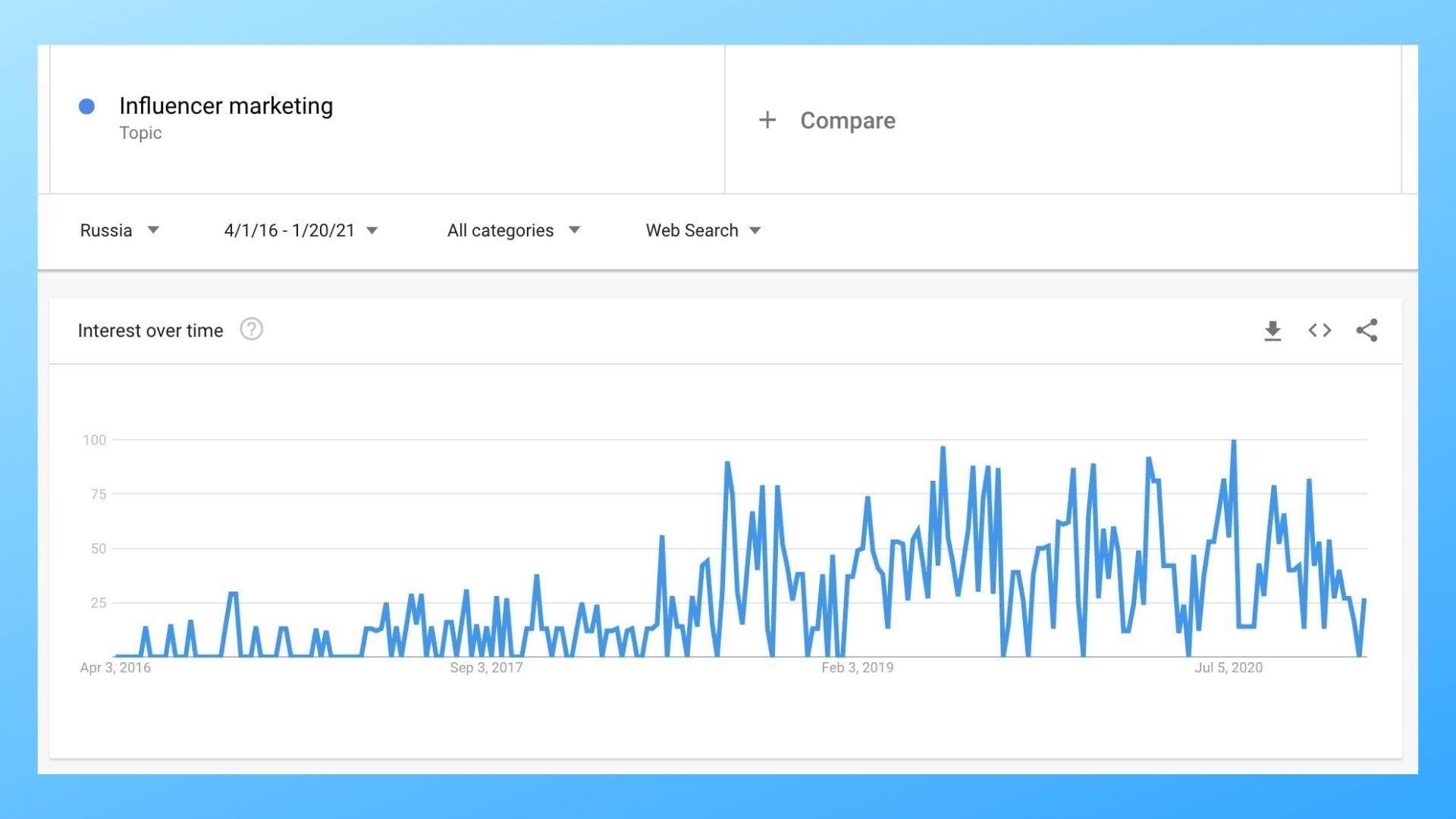 Популярность информации растет