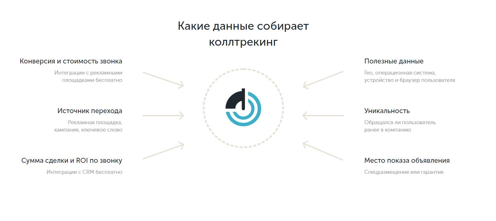 Получаем детальную картину эффективности переходов, которые заканчиваются звонками. Скриншот с calltouch.ru
