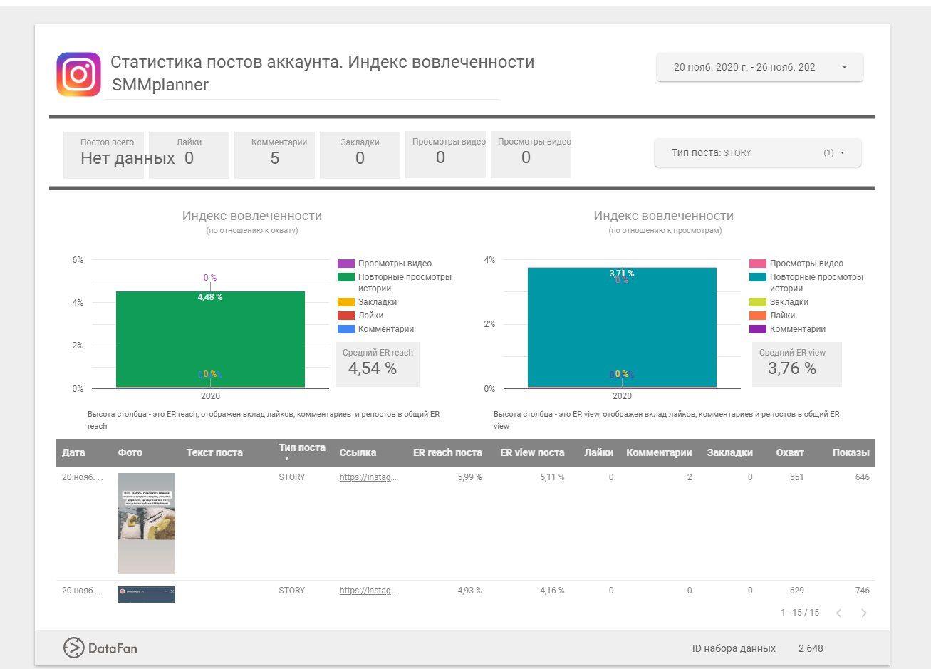 Графики в Datafan позволяют увидеть, какой именно компонент вовлеченности вносит главный вклад в ER
