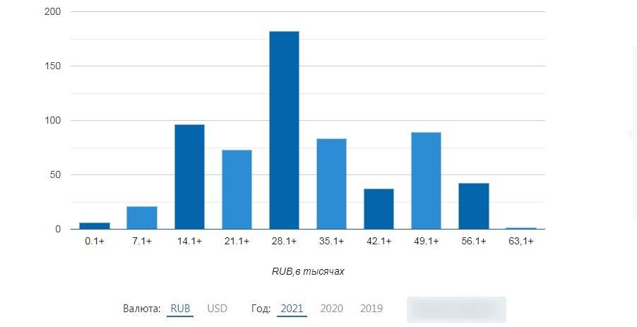 Количество вакансий профессии «SMM специалист» по диапазонам зарплаты в России