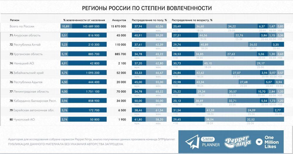 Ленинградская область...хм. Видимо, там по-прежнему в большем почете чтение книг, чем чтение соцсетей