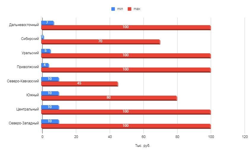 Тарифы SMM-агентств на ведение страницы в социальных сетях по федеральным округам (в мес.)