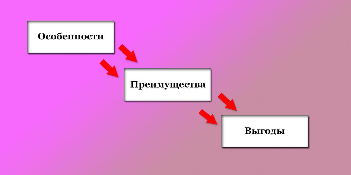 Формула хорошо показала себя в использовании в рекламных объявлениях и продающих постах в соцсетях