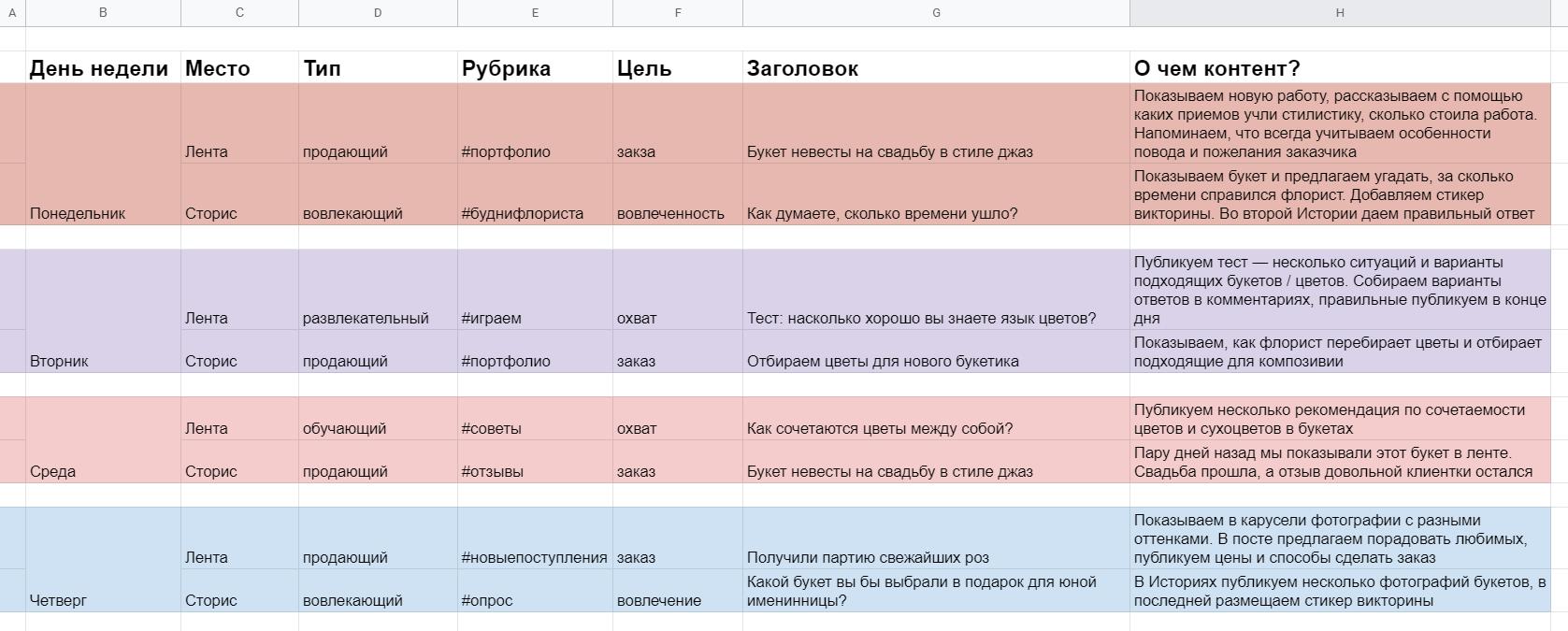 Шаблон матрицы контента для магазина цветов откроется в Google Таблицах
