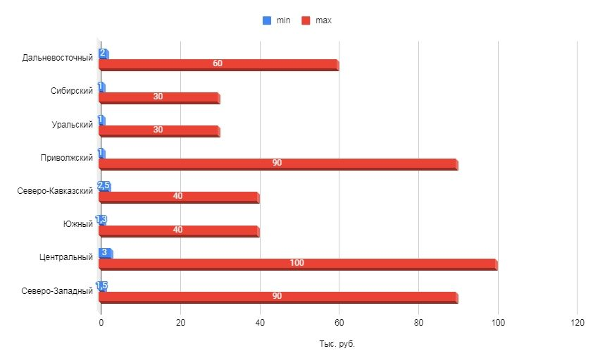 Цены фрилансеров на продвижение страницы в социальных сетях по федеральным округам (в мес.)