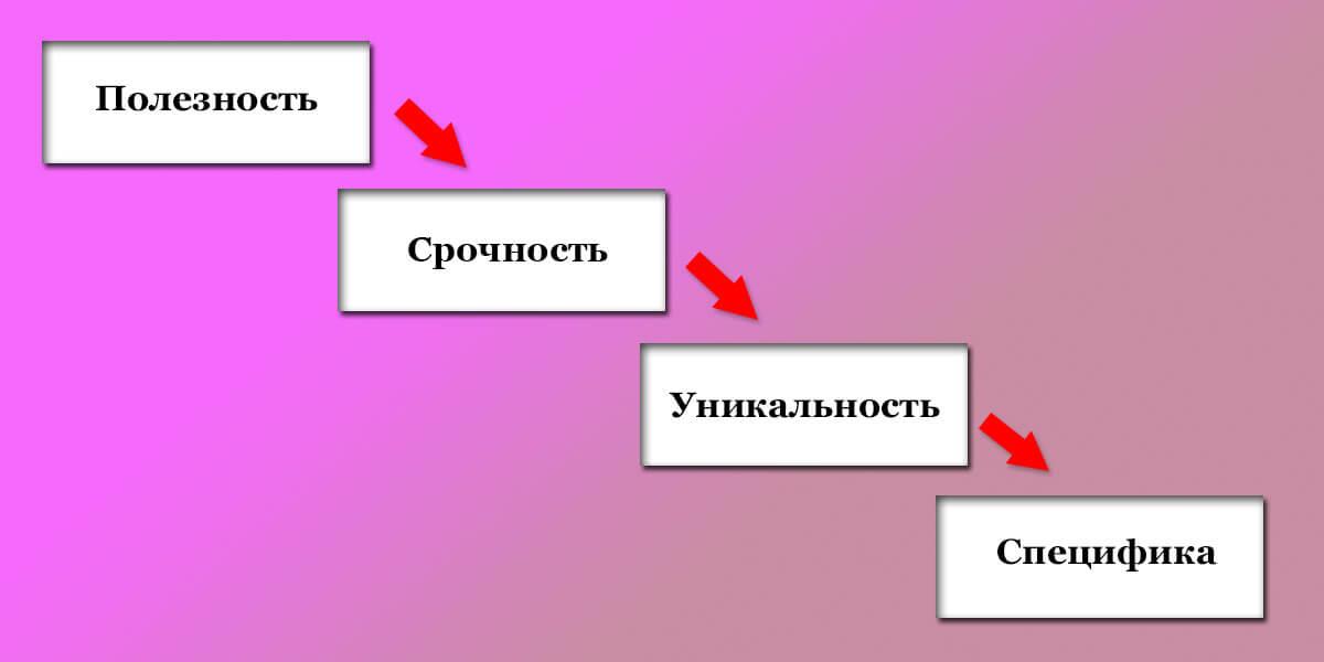 Формула, созданная именно для коротких сообщений или небольших лендингов