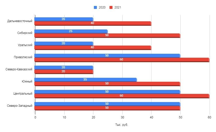 Сравнение максимальных тарифов SMM-агентств на рекламу в социальных сетях по федеральным округам за два года