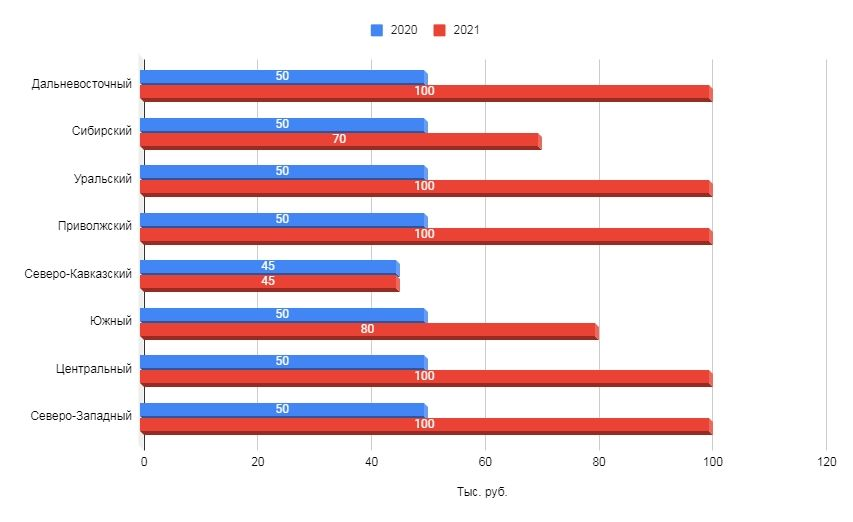 Сравнение максимальных тарифов SMM-агентств на SMM-услуги по федеральным округам за два года