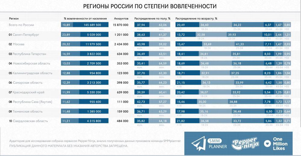 Первая десятка лидеров по вовлеченности. Удивительно видеть здесь Якутию, но все становится ясно, если взглянуть на количество человек, проживающих в этом непростом регионе