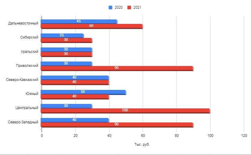 Сравнение максимальных тарифов фрилансеров, предлагающих SMM-услуги, по федеральным округам за два года